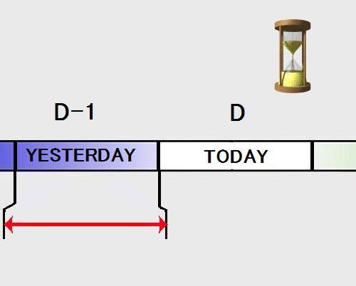 Avverbi di tempo inglese yesterday